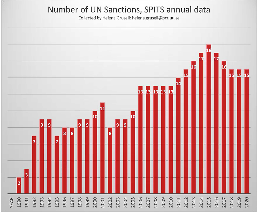 Number of ongoing UN sanctions, per year, 1990-2020. According to the SPITS definition